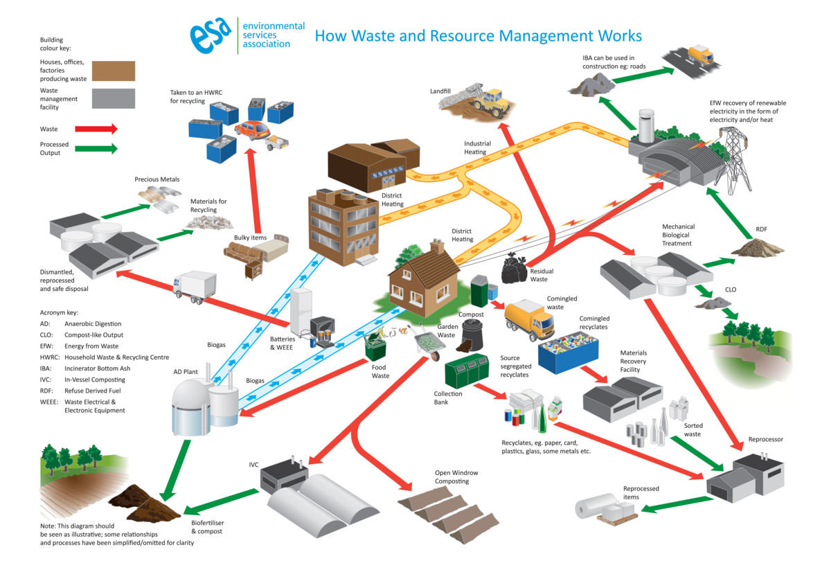 Waste industry diagram FINAL.jpg